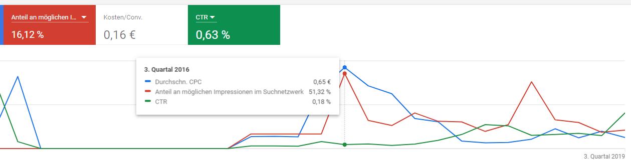 Google Ads Analyse