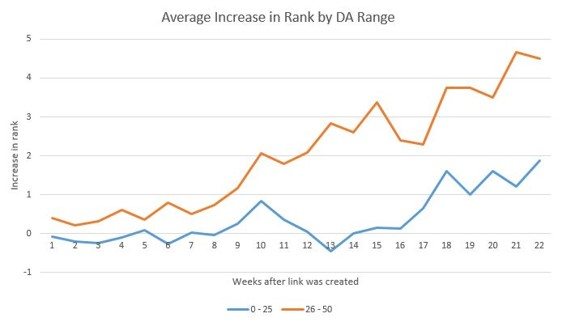 Anverage increase in Rank by DA Range