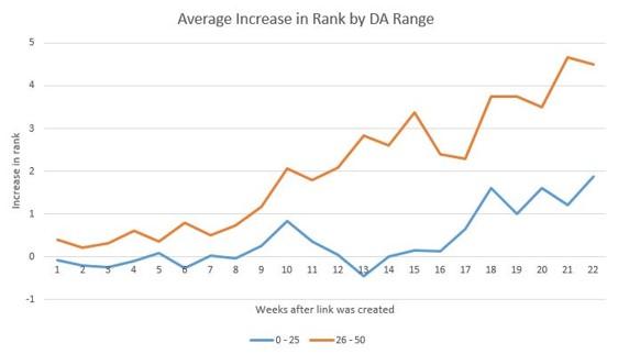 Anverage increase in Rank by DA Range