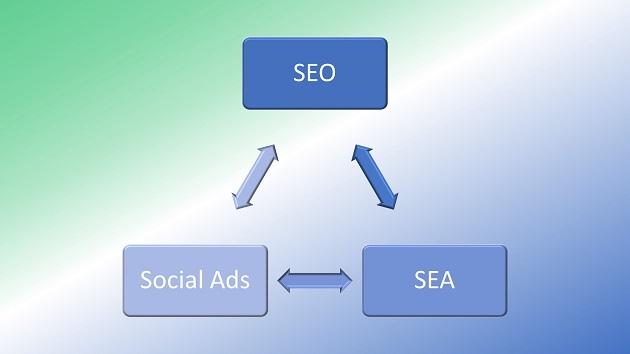 Online Marketing kostenlos lernen