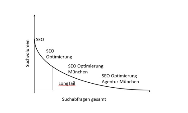 Long Tail Keywords