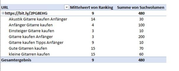 Keywords Pivot Tabelle