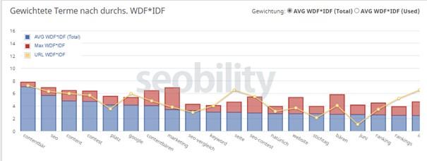 WDFIDF Tool seobility.png